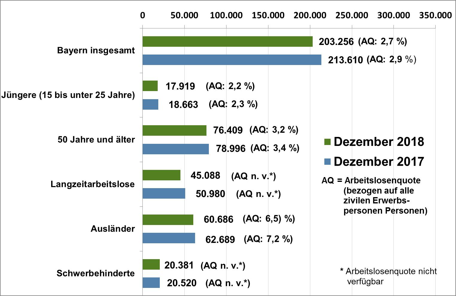Bayerische Arbeitsmarktpolitik